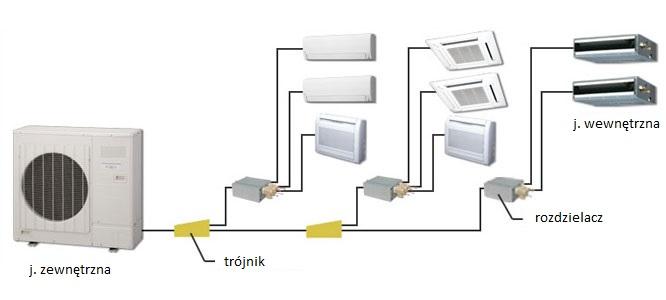 klimatyzacja multisplit z rozdzielaczami
