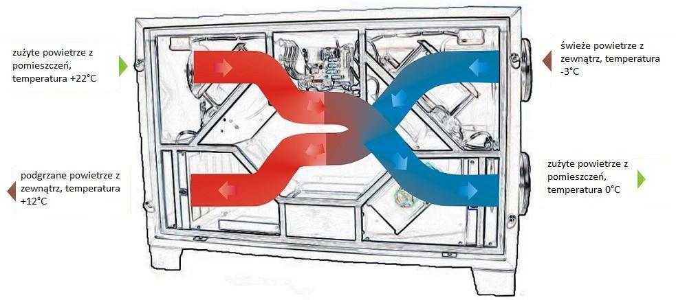 rekuperacja kraków jak działa rekuperator