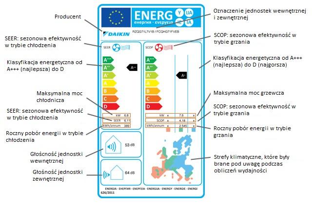 etykieta energetyczna na klimatyzatorach