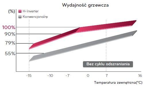 wydajność grzewcza klimatyzatorów