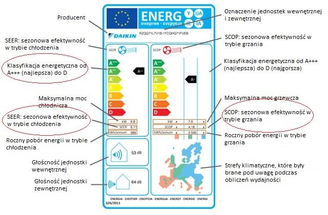 etykieta energetyczna scop i seer