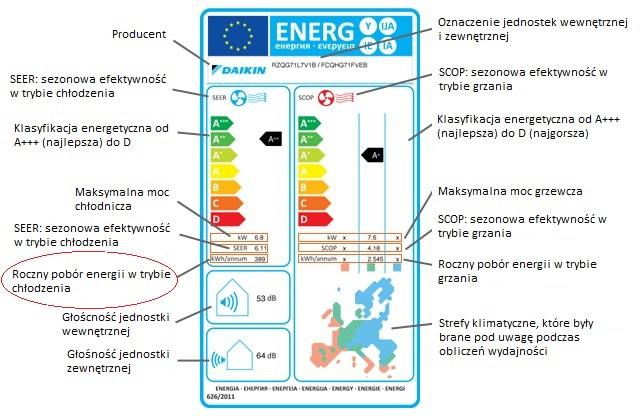 roczny pobór energii w trybie chłodzenia