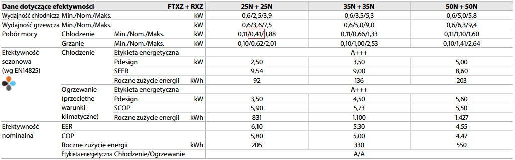 tabela z danymi przykładowych klimatyzatorów
