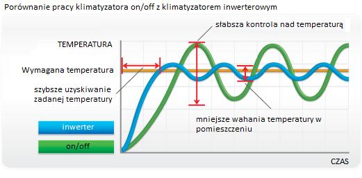 wykres-jak-działają-klimatyzatory-inwerterowe